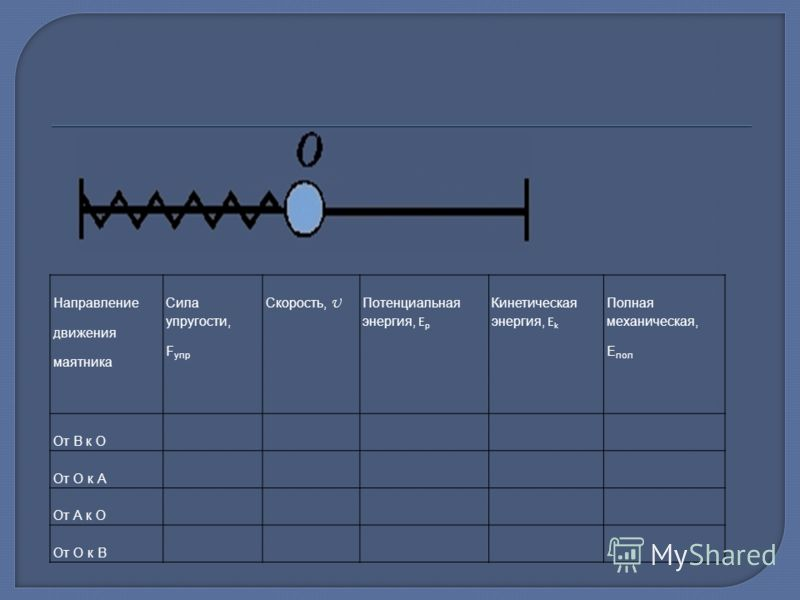 Направление движения маятника Сила упругости, F упр Скорость, U Потенциальная энергия, Е р Кинетическая энергия, E k Полная механическая, Е пол От В к О От О к А От А к О От О к В