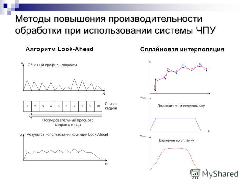 Методы повышения производительности обработки при использовании системы ЧПУ Алгоритм Look-Ahead Сплайновая интерполяция