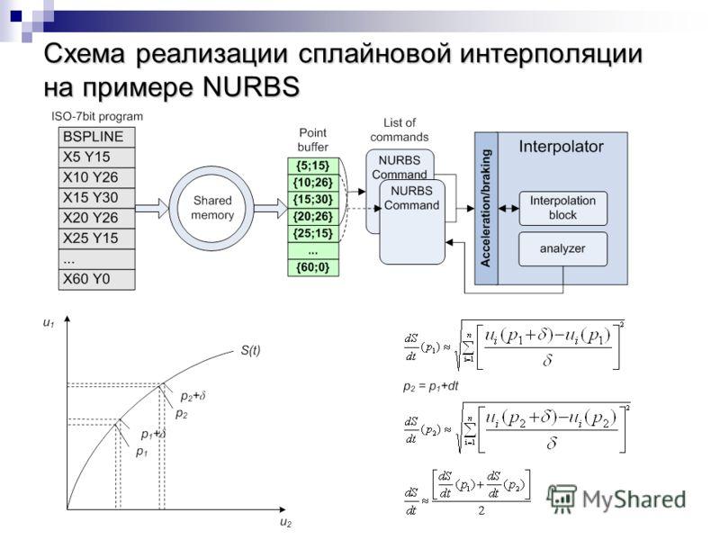 Схема реализации сплайновой интерполяции на примере NURBS