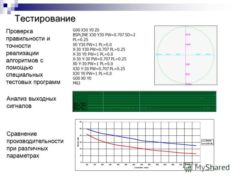 Тестирование G00 X30 Y0 Z0 BSPLINE X30 Y30 PW=0.707 SD=2 PL=0.25 X0 Y30 PW=1 PL=0.0 X-30 Y30 PW=0.707 PL=0.25 X-30 Y0 PW=1 PL=0.0 X-30 Y-30 PW=0.707 PL=0.25 X0 Y-30 PW=1 PL=0.0 X30 Y-30 PW=0.707 PL=0.25 X30 Y0 PW=1 PL=0.0 G00 X0 Y0 M02 Проверка прави