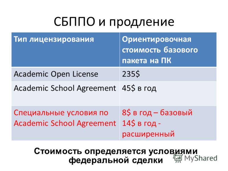 Тип лицензированияОриентировочная стоимость базового пакета на ПК Academic Open License235$ Academic School Agreement45$ в год Специальные условия по Academic School Agreement 8$ в год – базовый 14$ в год - расширенный Стоимость определяется условиям