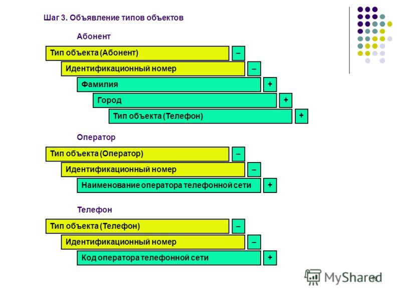 18 Шаг 3. Объявление типов объектов Тип объекта (Абонент) Идентификационный номер Фамилия Город Тип объекта (Телефон) Абонент Тип объекта (Оператор) Идентификационный номер Наименование оператора телефонной сети Оператор Тип объекта (Телефон) Идентиф