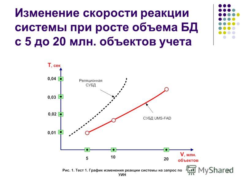 25 Изменение скорости реакции системы при росте объема БД с 5 до 20 млн. объектов учета