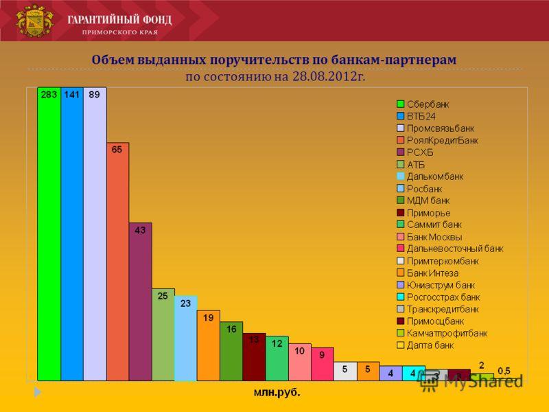 Объем выданных поручительств по банкам-партнерам по состоянию на 28.08.2012г.