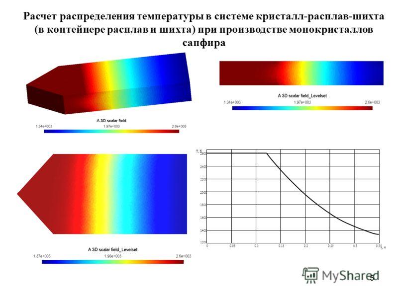 5 Расчет распределения температуры в системе кристалл-расплав-шихта (в контейнере расплав и шихта) при производстве монокристаллов сапфира 00.050.10.150.20.250.3 1200 1400 1600 1800 2000 2200 2400 2600 0.35 T, К x, м