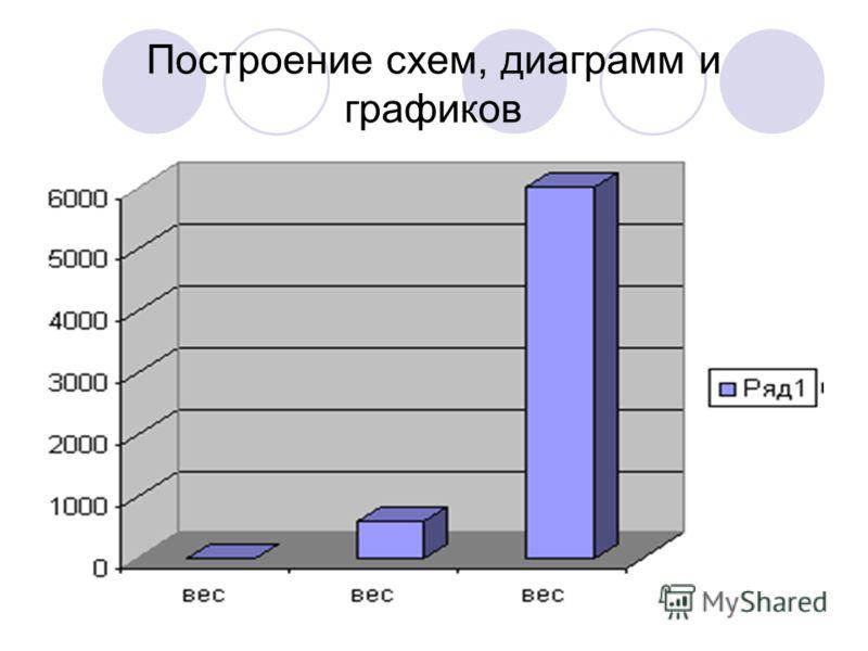 Построение схем, диаграмм и графиков