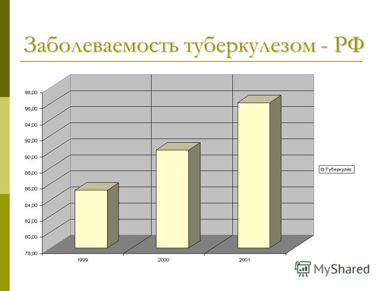 Заболеваемость туберкулезом - РФ