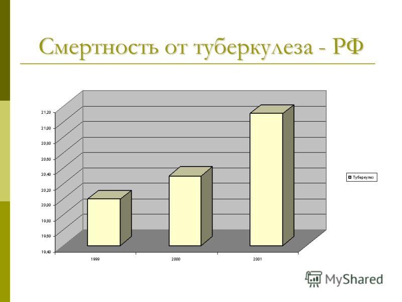 Смертность от туберкулеза - РФ