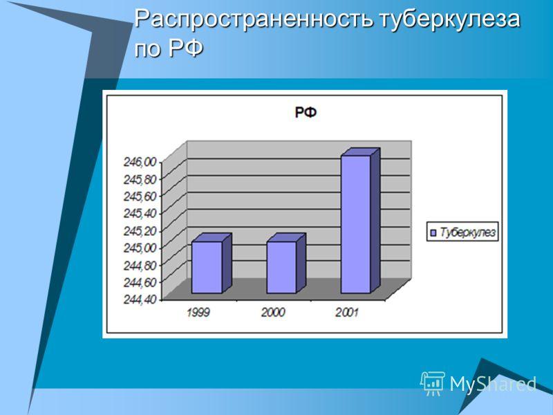 Распространенность туберкулеза по РФ