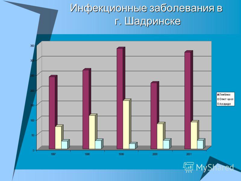 Инфекционные заболевания в г. Шадринске