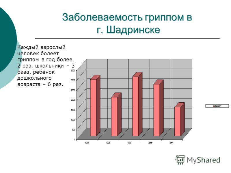 Заболеваемость гриппом в г. Шадринске Каждый взрослый человек болеет гриппом в год более 2 раз, школьники – 3 раза, ребенок дошкольного возраста – 6 раз.