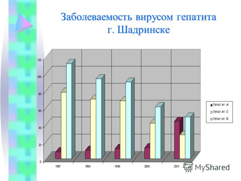 Заболеваемость вирусом гепатита г. Шадринске