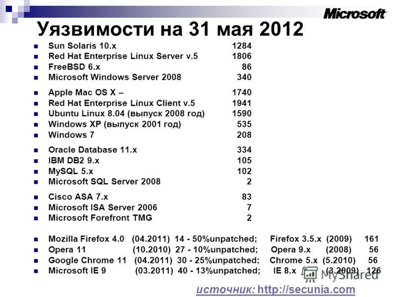 Уязвимости на 31 мая 2012 Sun Solaris 10.х1284 Red Hat Enterprise Linux Server v.5 1806 FreeBSD 6.x 86 Microsoft Windows Server 2008 340 Apple Mac OS X – 1740 Red Hat Enterprise Linux Client v.51941 Ubuntu Linux 8.04 (выпуск 2008 год)1590 Windows XP