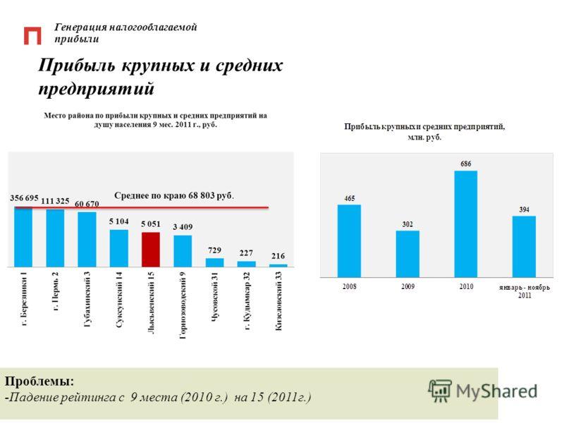 Генерация налогооблагаемой прибыли Прибыль крупных и средних предприятий Проблемы: -Падение рейтинга с 9 места (2010 г.) на 15 (2011г.)