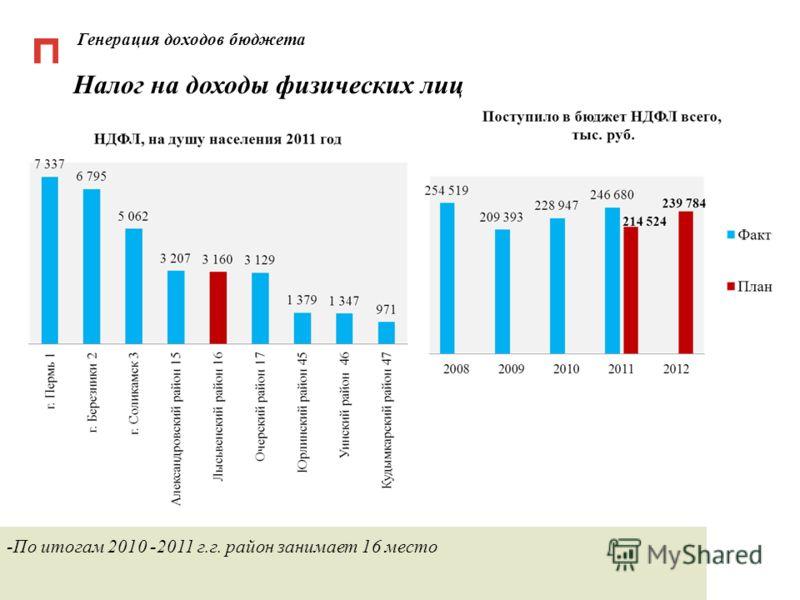 Генерация доходов бюджета Налог на доходы физических лиц -По итогам 2010 -2011 г.г. район занимает 16 место