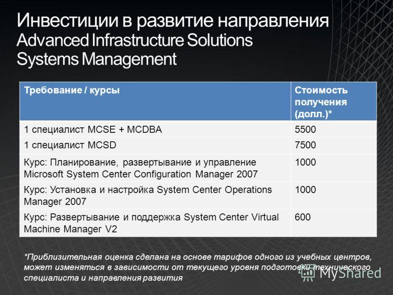 Инвестиции в развитие направления Advanced Infrastructure Solutions Systems Management Требование / курсыСтоимость получения (долл.)* 1 специалист MCSE + MCDBA5500 1 специалист MCSD7500 Курс: Планирование, развертывание и управление Microsoft System