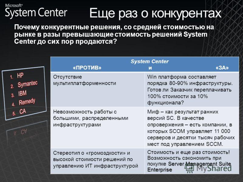 Еще раз о конкурентах Почему конкурентные решения, со средней стоимостью на рынке в разы превышающие стоимость решений System Center до сих пор продаются? System Center «ПРОТИВ» и «ЗА» Отсутствие мультиплатформенности Win платформа составляет порядка