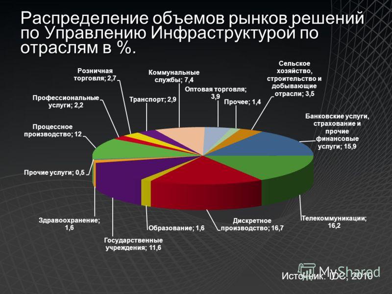Распределение объемов рынков решений по Управлению Инфраструктурой по отраслям в %. Источник: IDC, 2010