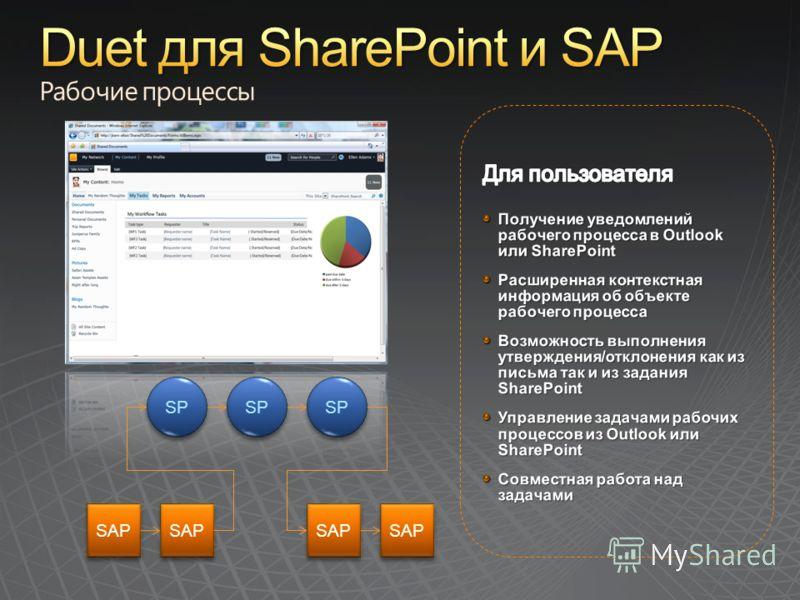 SAP SP