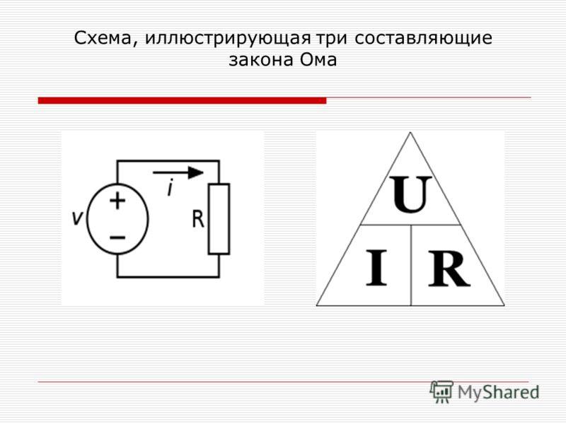 Схема, иллюстрирующая три составляющие закона Ома