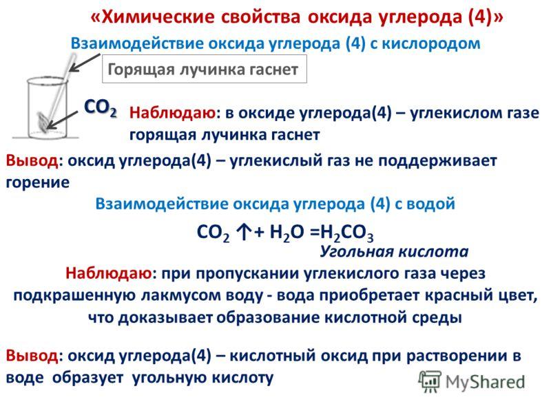«Химические свойства оксида углерода (4)» СО 2 Горящая лучинка гаснет Наблюдаю: в оксиде углерода(4) – углекислом газе горящая лучинка гаснет Вывод: оксид углерода(4) – углекислый газ не поддерживает горение Взаимодействие оксида углерода (4) с кисло