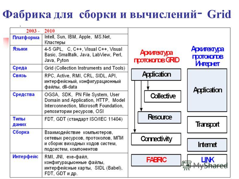 Фабрика для сборки и вычислений - Grid