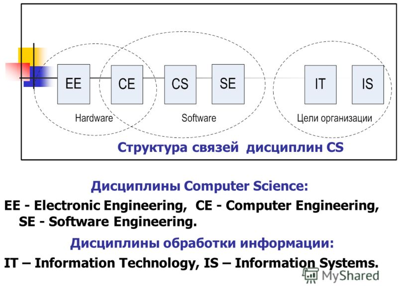 Структура связей дисциплин CS Дисциплины Computer Science: EE - Electronic Engineering, CE - Computer Engineering, SE - Software Engineering. Дисциплины обработки информации: IT – Information Technology, IS – Information Systems.