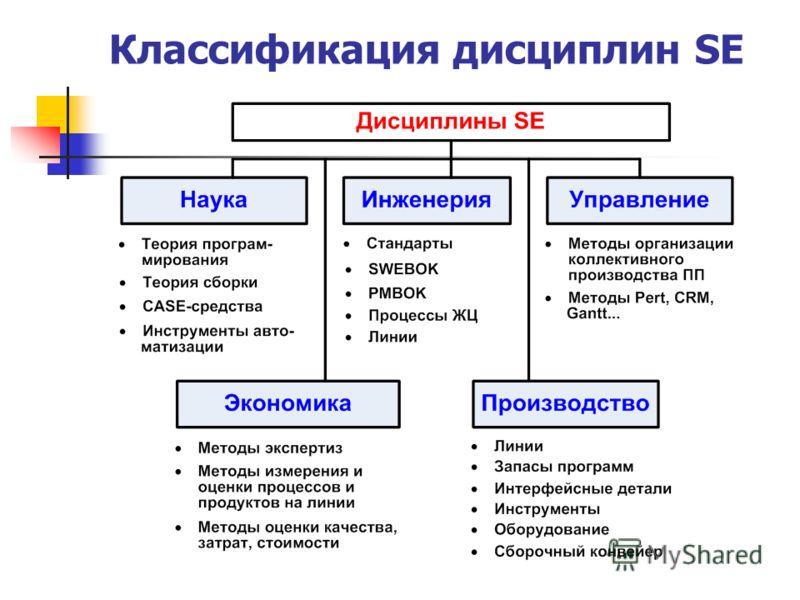 Классификация дисциплин SE