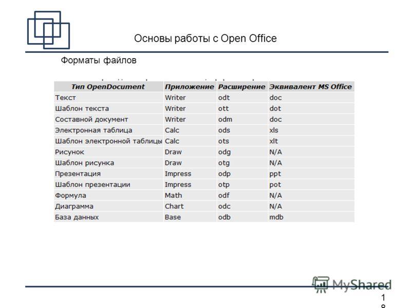 1818 Основы работы с Open Office Форматы файлов
