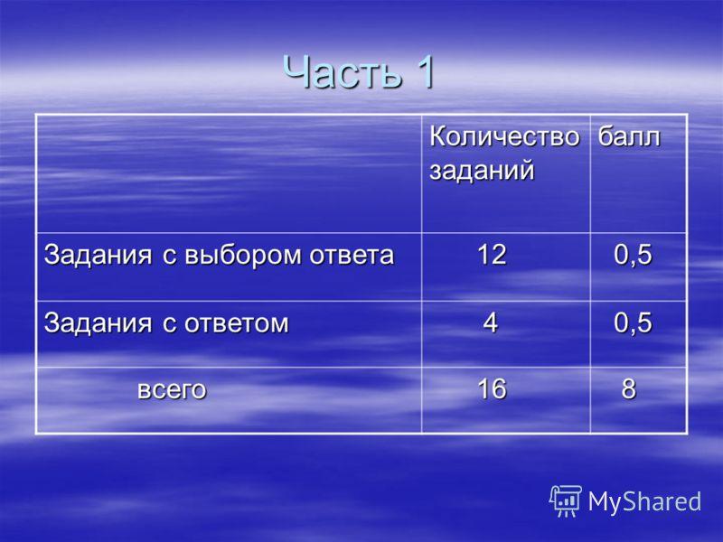 Часть 1 Количество заданий балл Задания с выбором ответа 12 12 0,5 0,5 Задания с ответом 4 0,5 0,5 всего всего 16 16 8