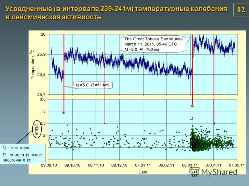 11.03.2011 05-46 UTC R= 698 km H= 32 km M= 9.0 M/Lg(R)=3,1 09.03.2011 02-45 UTC R= 677 km H= 32 km M= 7.3 M/Lg(R)=2.6 12 Усредненные (в интервале 239-241м) температурные колебания и сейсмическая активность M – магнитуда R – эпицентральное расстояние,