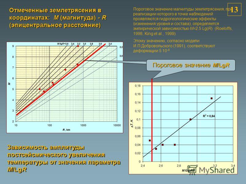 13 Отмеченные землетрясения в координатах: M (магнитуда) - R (эпицентральное расстояние) Зависимость амплитуды постсейсмического увеличения температуры от значения параметра M/LgR The Great Tohoku Earthquake Пороговое значение M/LgR Пороговое значени