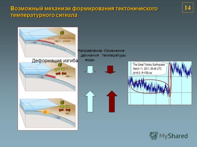 Направление движения воды Изменение температуры Деформация изгиба 1414 Возможный механизм формирования тектонического температурного сигнала