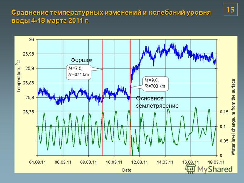 Форшок Основное землетрясение 1515 Сравнение температурных изменений и колебаний уровня воды 4-18 марта 2011 г.