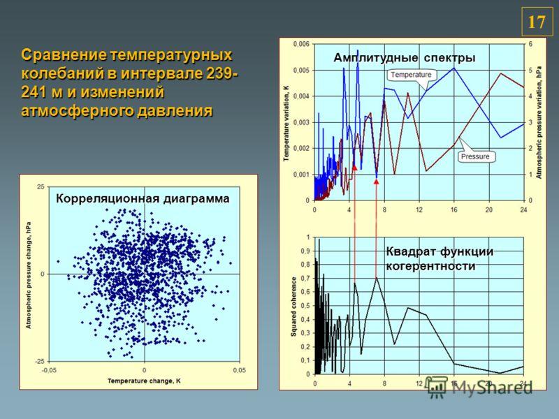 Период, сутки 1717 Сравнение температурных колебаний в интервале 239- 241 м и изменений атмосферного давления Корреляционная диаграмма Амплитудные спектры Квадрат функции когерентности