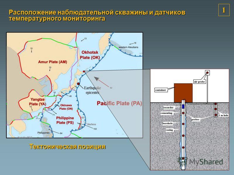 1 Расположение наблюдательной скважины и датчиков температурного мониторинга Тектоническая позиция
