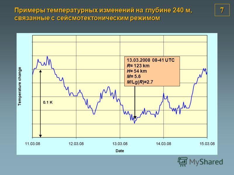 7 13.03.2008 08-41 UTC R= 123 km H= 54 km M= 5.6 M/Lg(R)=2.7 Примеры температурных изменений на глубине 240 м, связанные с сейсмотектоническим режимом