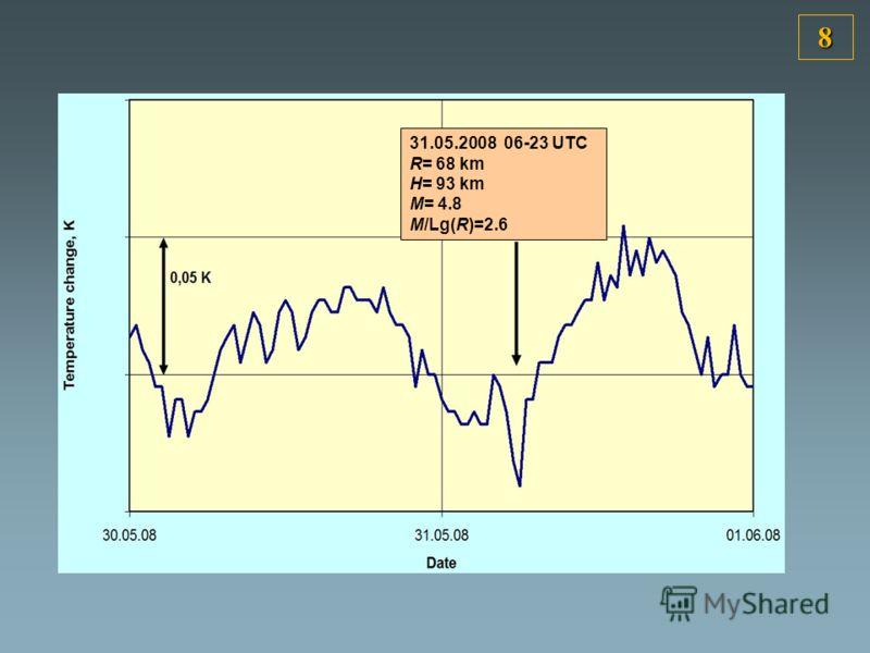 31.05.2008 06-23 UTC R= 68 km H= 93 km M= 4.8 M/Lg(R)=2.6 8