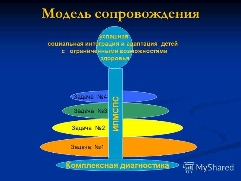 Модель сопровождения Комплексная диагностика Задача 1 успешная социальная интеграция и адаптация детей с ограниченными возможностями здоровья Задача 4 Задача 3 Задача 2 ИПМСПС