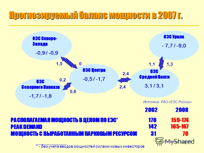 4 ОЭС Средней Волги 3,1 / 3,1 Прогнозируемый баланс мощности в 2007 г. ОЭС Северо- Запада -0,9 / -0,9 ОЭС Северного Кавказа -1,7 / -1,8 ОЭС Центра -0,5 / -1,7 ОЭС Урала - 7,7 / -9,0 1,1 1,3 1,5 0 0,2 2,4 0,8 2,4 РАСПОЛАГАЕМАЯ МОЩНОСТЬ В ЦЕЛОМ ПО ЕЭС*