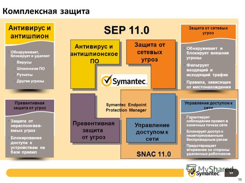 10 SEP 11.0 SNAC 11.0 10 Комплексная защита Антивирус и антишпионское ПО Защита от сетевых угроз Превентивная защита от угроз Управление доступом к сети Symantec Endpoint Protection Manager Антивирус и антишпион Обнаруживает, блокирует и удаляет Виру