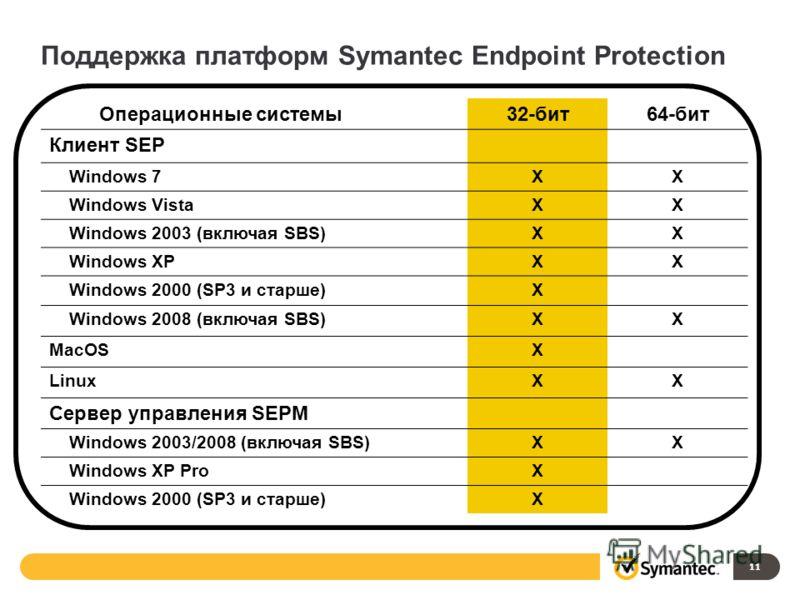 Операционные системы32-бит64-бит Клиент SEP Windows 7XX Windows VistaXX Windows 2003 (включая SBS)XX Windows XPXX Windows 2000 (SP3 и старше)X Windows 2008 (включая SBS)XX MacOSX LinuxXX Сервер управления SEPM Windows 2003/2008 (включая SBS)XX Window