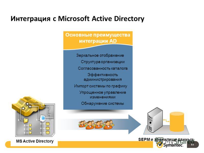 Интеграция c Microsoft Active Directory MS Active Directory SEPM и хранилище данных Основные преимущества интеграции AD Зеркальное отображение Структура организации Согласованность каталога Эффективность администрирования Импорт системы по графику Уп