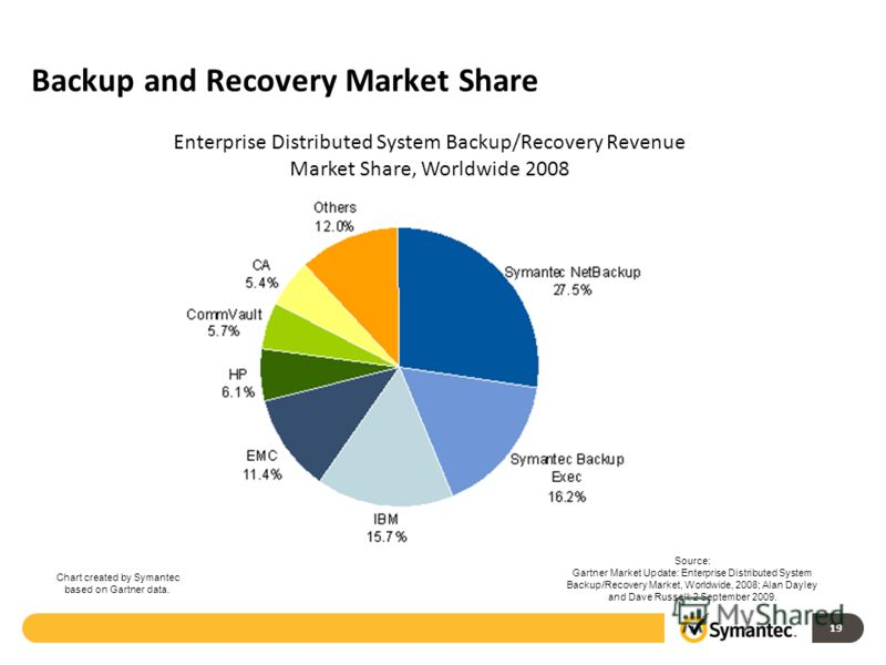Backup and Recovery Market Share 19 Source: Gartner Market Update: Enterprise Distributed System Backup/Recovery Market, Worldwide, 2008; Alan Dayley and Dave Russell; 2 September 2009. Enterprise Distributed System Backup/Recovery Revenue Market Sha