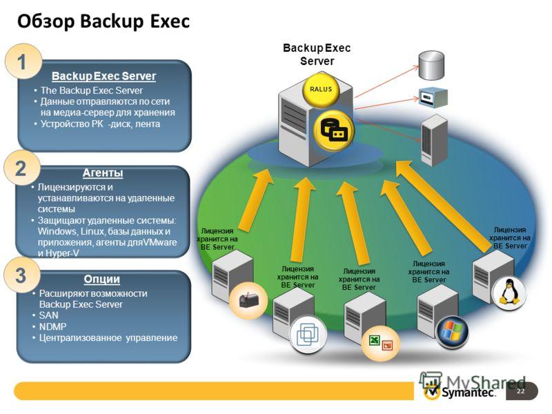 Backup Exec Server The Backup Exec Server Данные отправляются по сети на медиа-сервер для хранения Устройство РК -диск, лента 1 Агенты Лицензируются и устанавливаются на удаленные системы Защищают удаленные системы: Windows, Linux, базы данных и прил