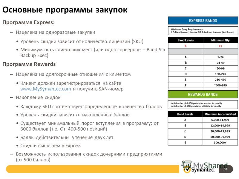 Основные программы закупок 38 Программа Express: – Нацелена на одноразовые закупки Уровень скидки зависит от количества лицензий (SKU) Минимум пять клиентских мест (или одно серверное – Band S в Backup Exec) Программа Rewards – Нацелена на долгосрочн