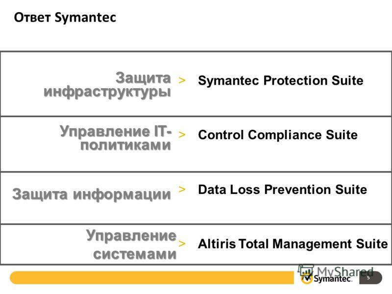 >Symantec Protection Suite >Control Compliance Suite >Data Loss Prevention Suite >Altiris Total Management Suite Защита инфраструктуры Управление IT- политиками Защита информации Управление системами Ответ Symantec 5