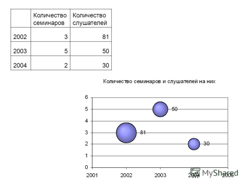 Количество семинаров Количество слушателей 2002381 2003550 2004230