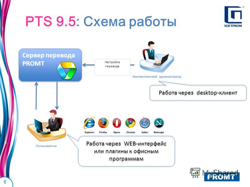 PTS 9.5: Схема работы 6 Сервер перевода PROMT Пользователи Лингвистический администратор Настройка перевода Работа через WEB-интерфейс или плагины к офисным программам Работа через desktop-клиент