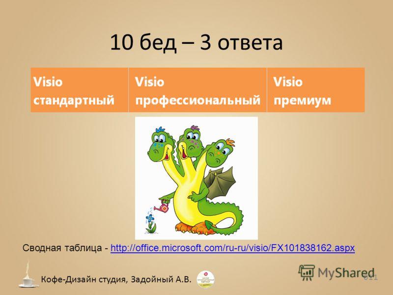 10 бед – 3 ответа 011 Кофе-Дизайн студия, Задойный А.В. Сводная таблица - http://office.microsoft.com/ru-ru/visio/FX101838162.aspxhttp://office.microsoft.com/ru-ru/visio/FX101838162.aspx